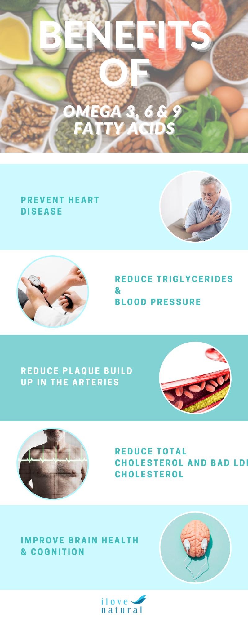 Benefits of Omega 3, 6 & 9 | ilovenatural.store